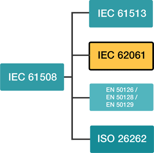 IEC 62061 - Safety of Machinery