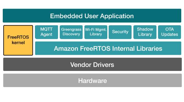 The FreeRTOS kernel