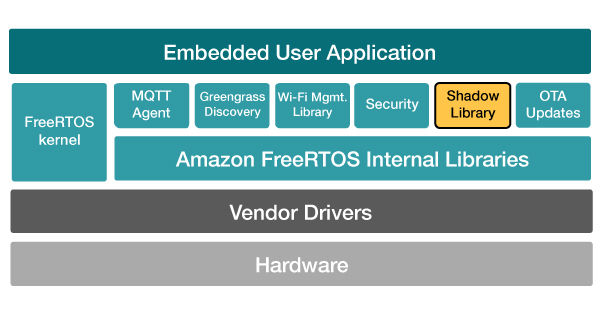 Support for AWS IoT Core Device Shadows